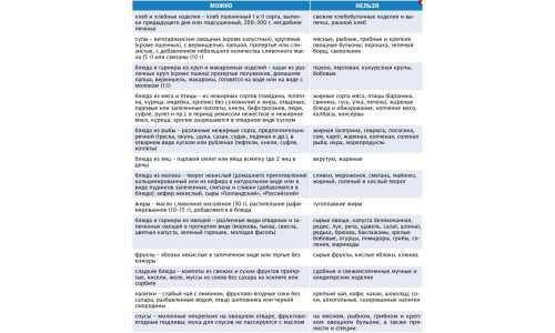 Диета при хроническом панкреатите: разрешенные и запрещенные продукты